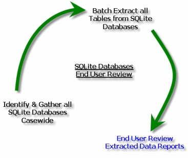 SQLite Forensic Reporter End User Review